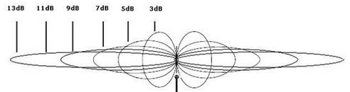 Omnidirectional and Directional Antenna